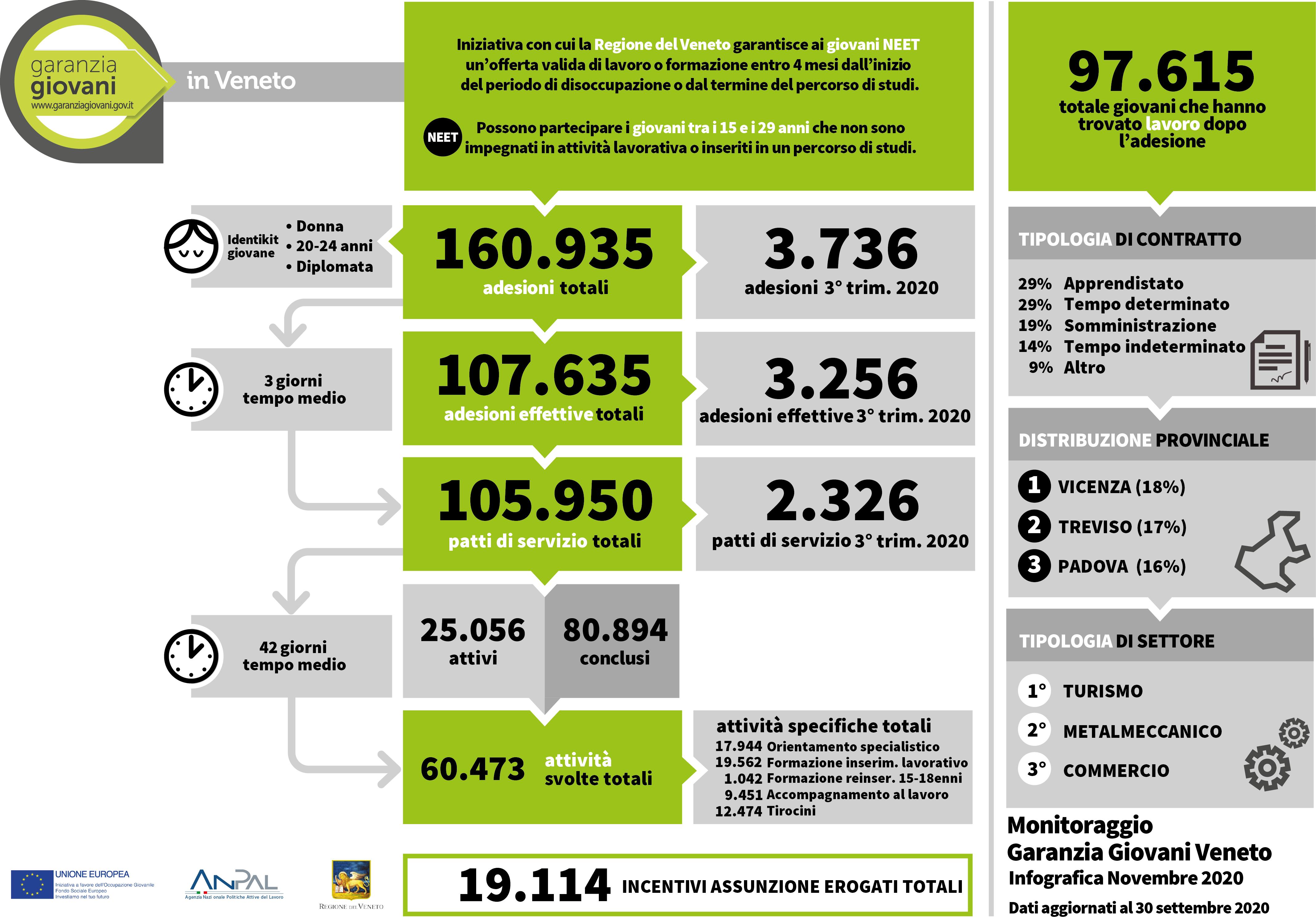 Infografica Garanzia Giovani Veneto novembre 2020