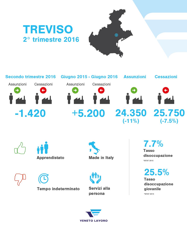 Occupazione Treviso 2 Trimestre 2016 Notizie